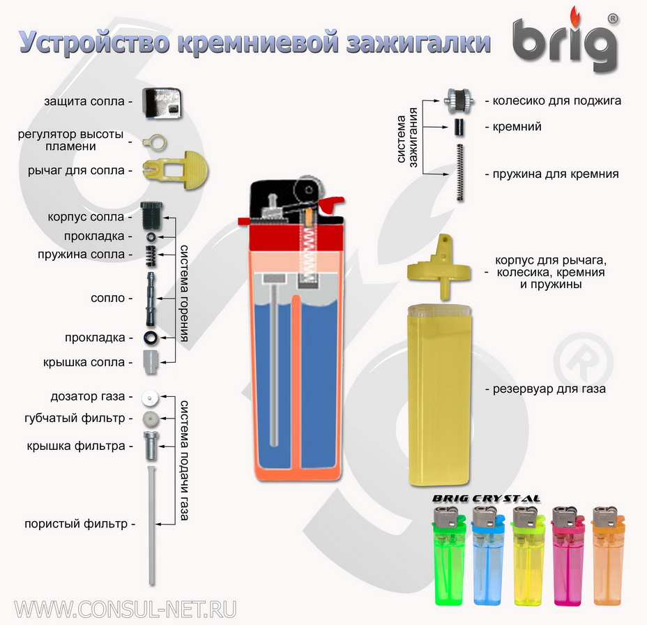 Как сделана газовая зажигалка